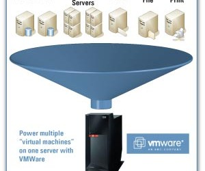 Haven't heard about Virtualization yet? Well today's your lucky day. Virtualization, in computing, is the creation of a virtual (rather than actual) version of something, such as a hardware platform, […]